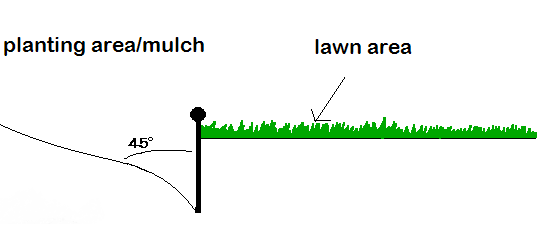 Angle to install plastic, pvc landscape edging